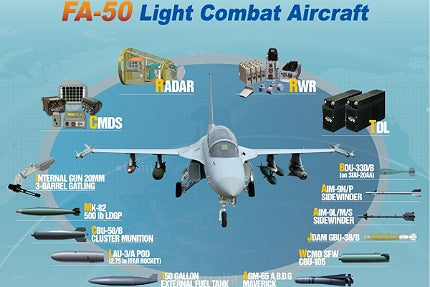 The FA-50 aircraft can carry a weapons load of up to 4.5t